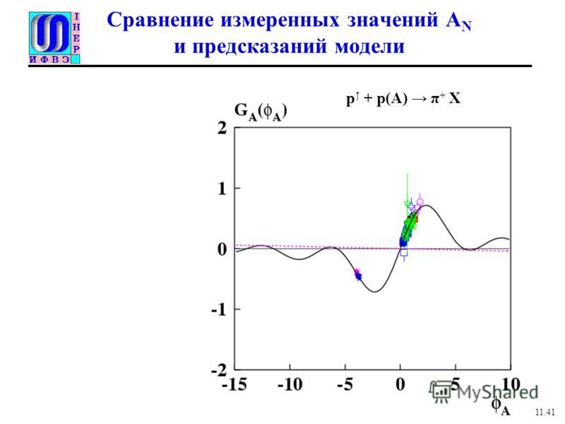 Сравнение измеренных значений A N и предсказаний модели 11.41 p + p(A) π + X