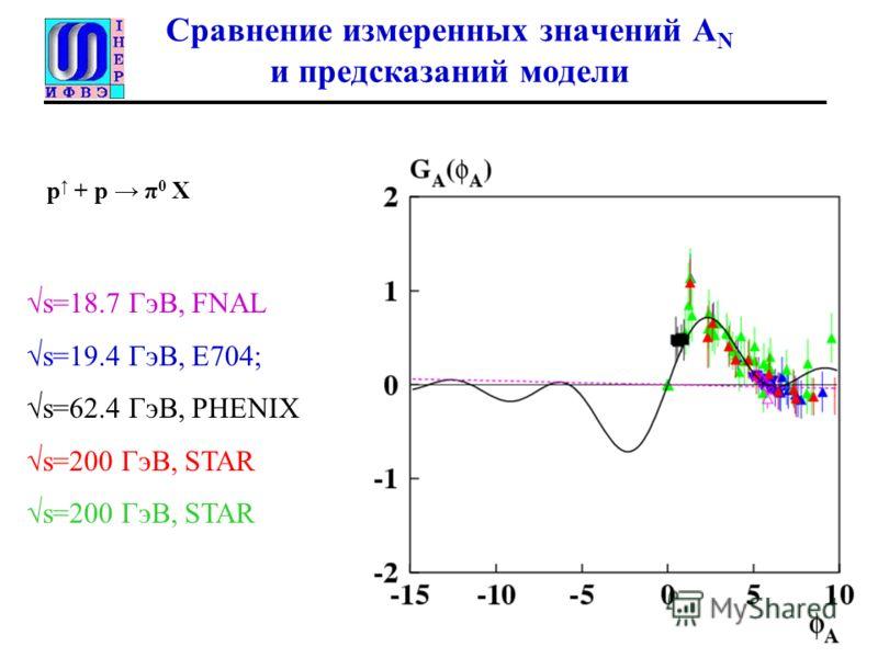 Сравнение измеренных значений A N и предсказаний модели 11.41 p + p π 0 X s=18.7 ГэВ, FNAL s=19.4 ГэВ, Е704; s=62.4 ГэВ, PHENIX s=200 ГэВ, STAR