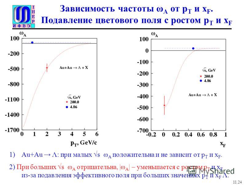 Зависимость частоты ω A от p T и x F. Подавление цветового поля с ростом р Т и x F 1)Au+Au Λ: при малых s ω A положительна и не зависит от р Т и x F. 2) При больших s ω A отрицательна, |ω A | – уменьшается с ростом р Т и x F из-за подавления эффектив