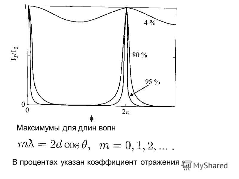Максимумы для длин волн В процентах указан коэффициент отражения