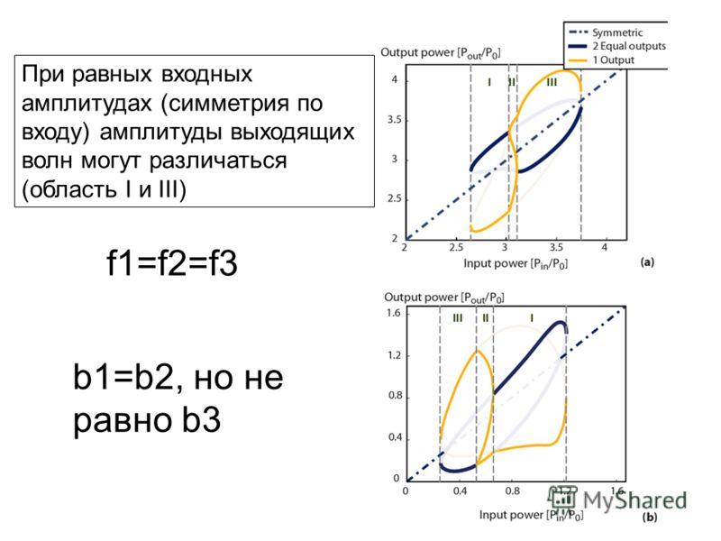 При равных входных амплитудах (симметрия по входу) амплитуды выходящих волн могут различаться (область I и III) f1=f2=f3 b1=b2, но не равно b3