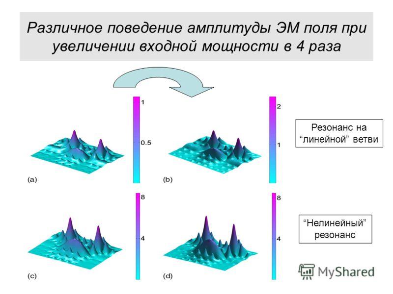 Различное поведение амплитуды ЭМ поля при увеличении входной мощности в 4 раза Резонанс на линейной ветви Нелинейный резонанс