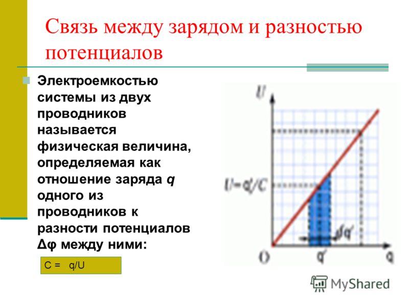 Связь между зарядом и разностью потенциалов Электроемкостью системы из двух проводников называется физическая величина, определяемая как отношение заряда q одного из проводников к разности потенциалов Δφ между ними: С = q/U