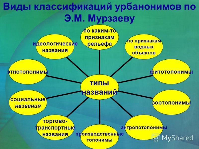 Виды классификаций урбанонимов по Э.М. Мурзаеву типы названий по каким-то признакам рельефа по признакам водных объектов фитотопонимызоотопонимыантропотопонимы производственные топонимы торгово- транспортные названия социальные названия этнотопонимы