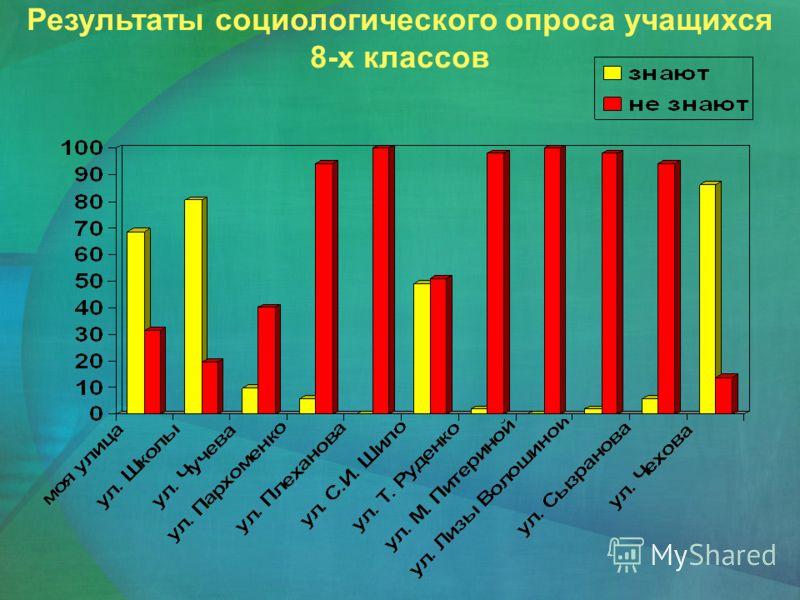 Результаты социологического опроса учащихся 8-х классов