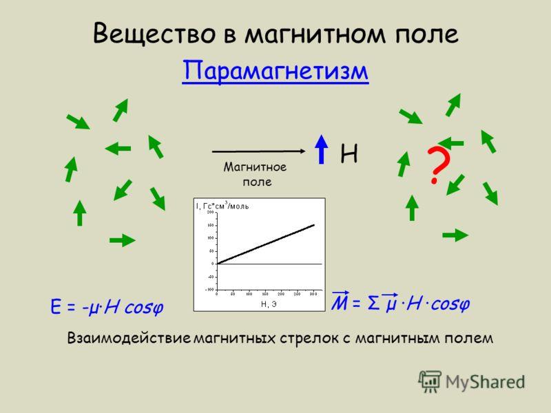 Вещество в магнитном поле Парамагнетизм H ? Магнитное поле E = -µH cosφ M = Σ µ H cosφ Взаимодействие магнитных стрелок с магнитным полем