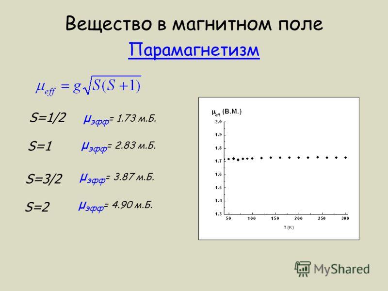 Вещество в магнитном поле Парамагнетизм S=1/2 S=1 S=3/2 μ эфф = 1.73 м.Б. μ эфф = 2.83 м.Б. μ эфф = 3.87 м.Б. S=2 μ эфф = 4.90 м.Б.