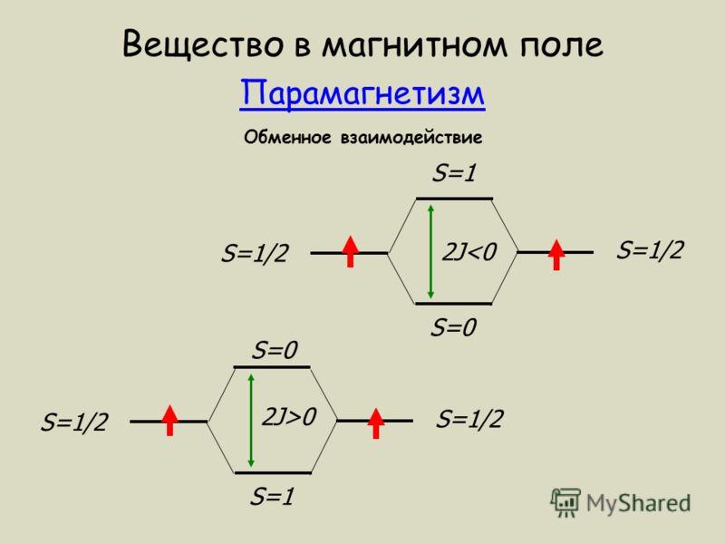 Вещество в магнитном поле Парамагнетизм Обменное взаимодействие S=1/2 S=1 S=0 S=1/2 S=0 S=1 2J>0 2J