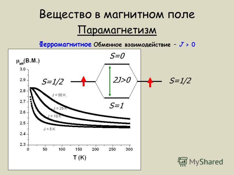 Вещество в магнитном поле Парамагнетизм Ферромагнитное Обменное взаимодействие – J > 0 S=1/2 S=0 S=1 2J>0