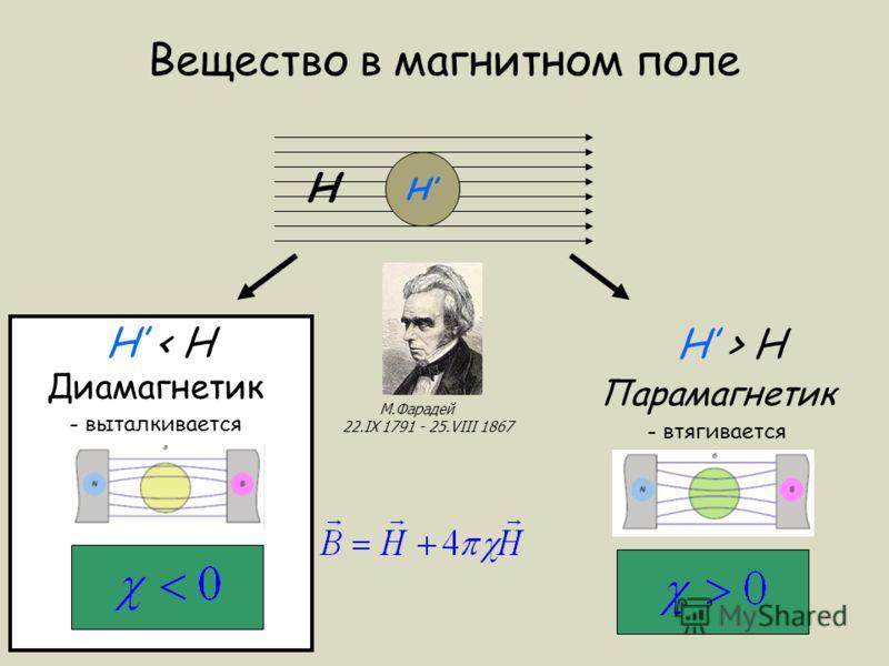 Вещество в магнитном поле H H H > H Парамагнетик - втягивается H < H Диамагнетик - выталкивается М.Фарадей 22.IX 1791 - 25.VIII 1867