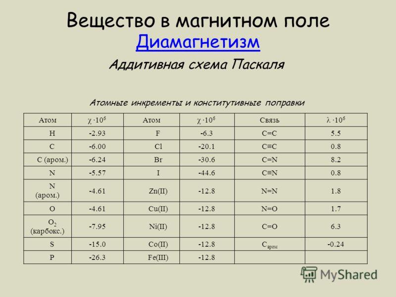 Атомχ ·10 6 Атомχ ·10 6 Связьλ ·10 6 H-2.93 F-6.3С=С5.5 C-6.00 Cl-20.1СC0.8 C (аром.)-6.24 Br-30.6C=N8.2 N-5.57 I-44.6CN0.8 N (аром.) -4.61 Zn(II)-12.8N=N1.8 O-4.61 Cu(II)-12.8N=O1.7 O 2 (карбокс.) -7.95 Ni(II)-12.8C=O6.3 S-15.0 Co(II)-12.8С аром -0.