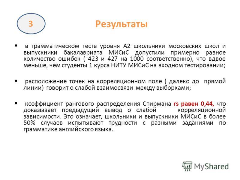 Результаты в грамматическом тесте уровня А2 школьники московских школ и выпускники бакалавриата МИСиС допустили примерно равное количество ошибок ( 423 и 427 на 1000 соответственно), что вдвое меньше, чем студенты 1 курса НИТУ МИСиС на входном тестир