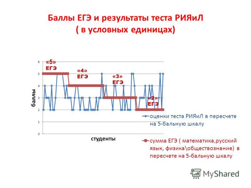 Баллы ЕГЭ и результаты теста РИЯиЛ ( в условных единицах) «5» ЕГЭ «3» ЕГЭ «2» ЕГЭ