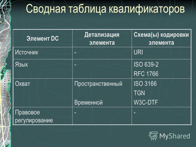 Сводная таблица квалификаторов Элемент DC Детализация элемента Схема(ы) кодировки элемента Источник-URI Язык-ISO 639-2 RFC 1766 ОхватПространственный Временной ISO 3166 TGN W3C-DTF Правовое регулирование --