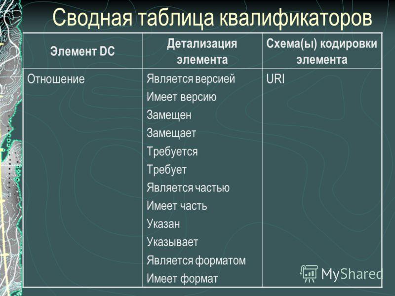Сводная таблица квалификаторов Элемент DC Детализация элемента Схема(ы) кодировки элемента Отношение Является версией Имеет версию Замещен Замещает Требуется Требует Является частью Имеет часть Указан Указывает Является форматом Имеет формат URI
