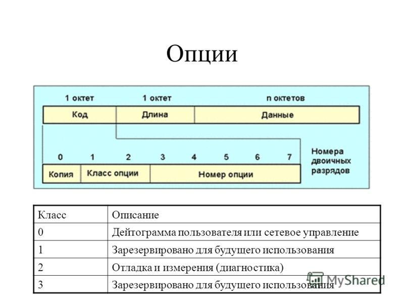 Опции КлассОписание 0Дейтограмма пользователя или сетевое управление 1Зарезервировано для будущего использования 2Отладка и измерения (диагностика) 3Зарезервировано для будущего использования