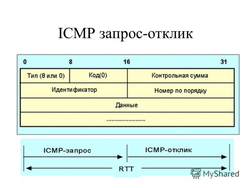 ICMP запрос-отклик
