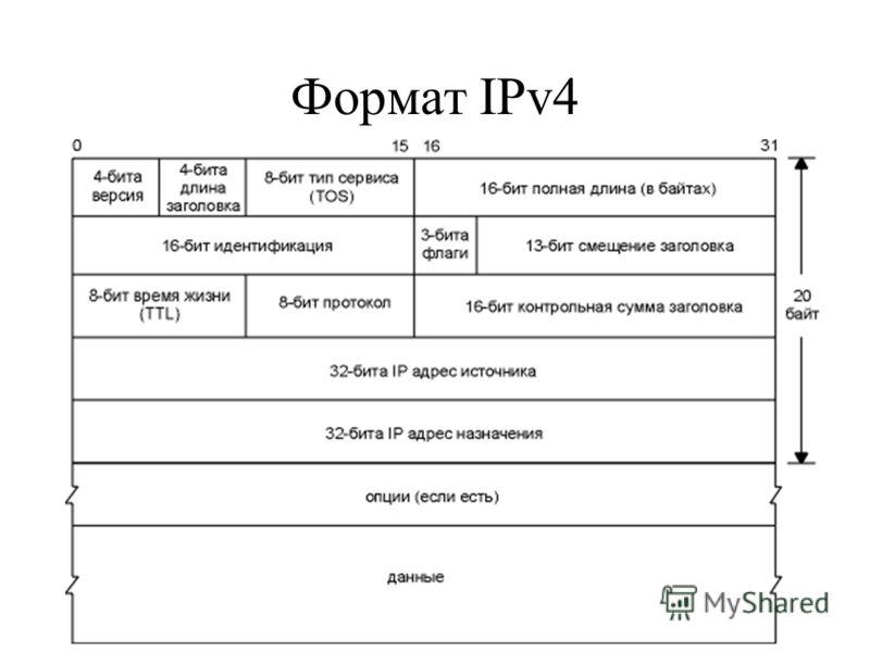 Формат IPv4