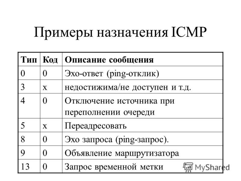 Примеры назначения ICMP ТипКодОписание сообщения 00Эхо-ответ (ping-отклик) 3хнедостижима/не доступен и т.д. 40Отключение источника при переполнении очереди 5хПереадресовать 80Эхо запроса (ping-запрос). 90Объявление маршрутизатора 130Запрос временной
