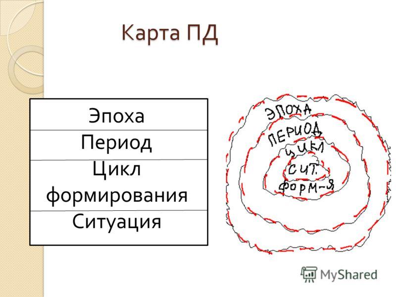 Карта ПД Эпоха Период Цикл формирования Ситуация