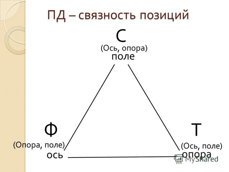 ПД – связность позиций поле опора ось Т Ф (Опора, поле) (Ось, поле) (Ось, опора) С