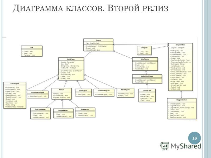 Д ИАГРАММА КЛАССОВ. В ТОРОЙ РЕЛИЗ 16