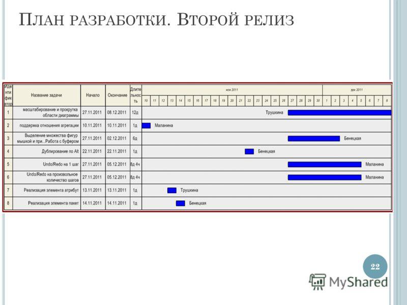 П ЛАН РАЗРАБОТКИ. В ТОРОЙ РЕЛИЗ 22