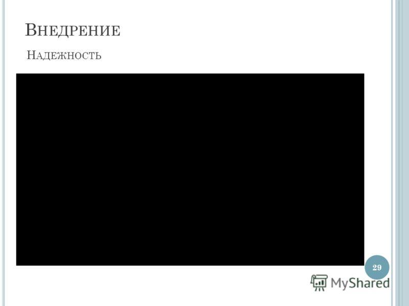 В НЕДРЕНИЕ 29 Н АДЕЖНОСТЬ