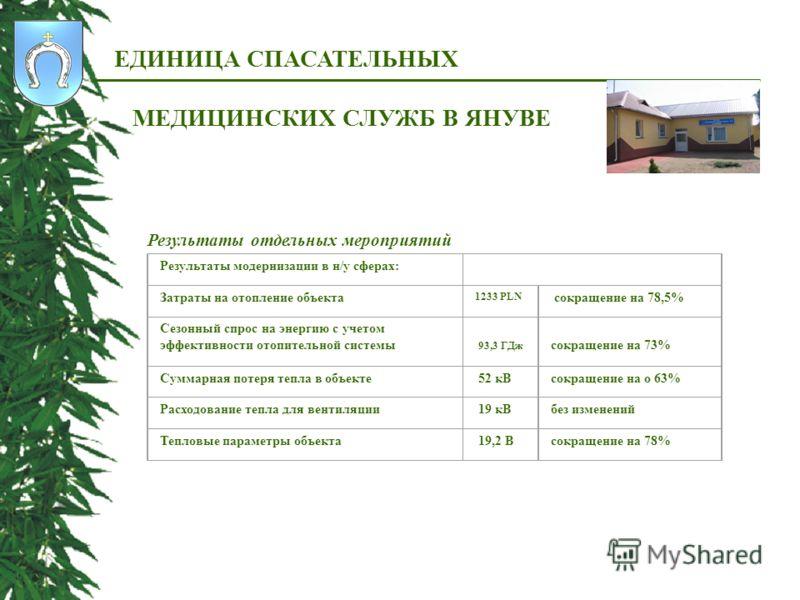 ЕДИНИЦА СПАСАТЕЛЬНЫХ МЕДИЦИНСКИХ СЛУЖБ В ЯНУВЕ Результаты отдельных мероприятий Результаты модернизации в н/у сферах: Затраты на отопление объекта 1233 PLN сокращение на 78,5% Сезонный спрос на энергию с учетом эффективности отопительной системы 93,3