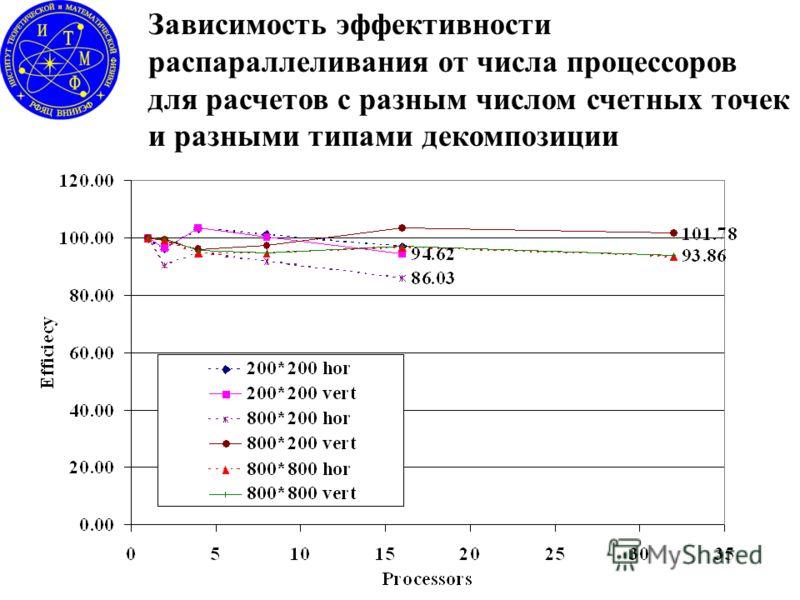Зависимость эффективности распараллеливания от числа процессоров для расчетов с разным числом счетных точек и разными типами декомпозиции