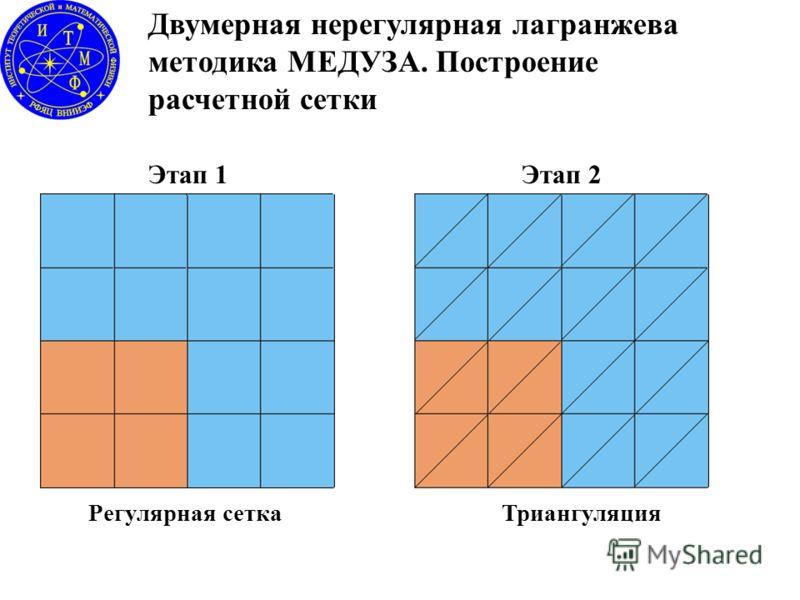 Двумерная нерегулярная лагранжева методика МЕДУЗА. Построение расчетной сетки Регулярная сеткаТриангуляция Этап 1Этап 2