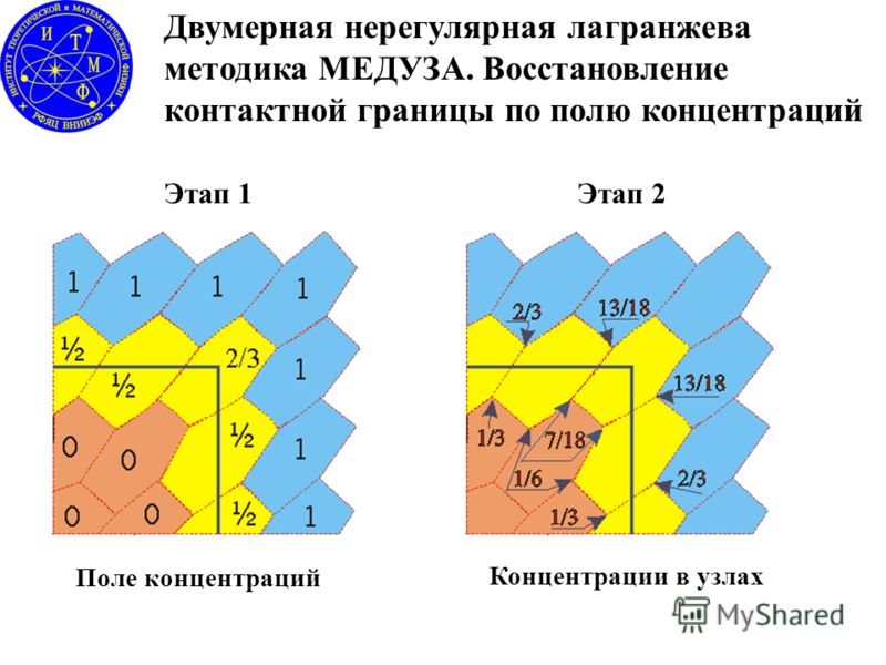 Двумерная нерегулярная лагранжева методика МЕДУЗА. Восстановление контактной границы по полю концентраций Поле концентраций Концентрации в узлах Этап 2Этап 1