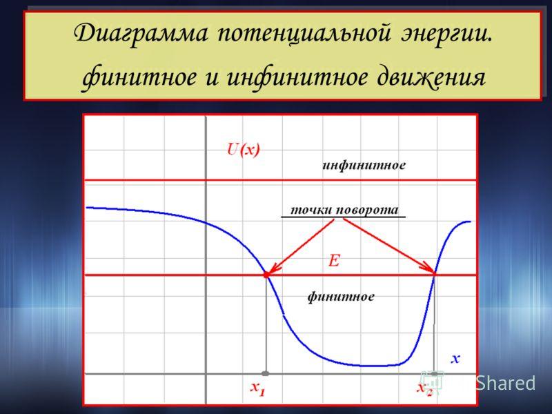 Диаграмма потенциальной энергии. финитное и инфинитное движения Диаграмма потенциальной энергии. финитное и инфинитное движения
