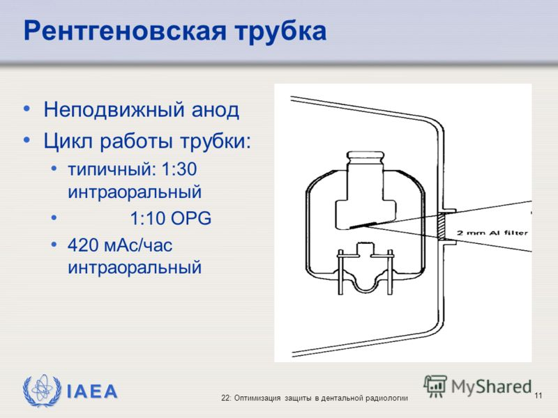IAEA 22: Оптимизация защиты в дентальной радиологии 11 Рентгеновская трубка Неподвижный анод Цикл работы трубки: типичный: 1:30 интраоральный 1:10 OPG 420 мАс/час интраоральный