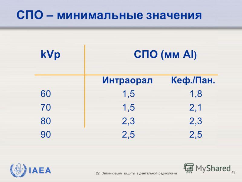 IAEA 22: Оптимизация защиты в дентальной радиологии 49 kVp СПО (мм Al ) Интраорал Кеф./Пан. 601,5 1,8 701,5 2,1 802,32,3 902,52,5 СПО – минимальные значения