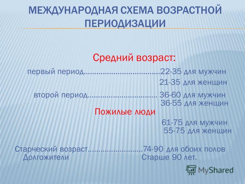 МЕЖДУНАРОДНАЯ СХЕМА ВОЗРАСТНОЙ ПЕРИОДИЗАЦИИ Средний возраст: первый период………………………………22-35 для мужчин 21-35 для женщин второй период…………………………… 36-60 для мужчин 36-55 для женщин Пожилые люди 61-75 для мужчин 55-75 для женщин Старческий возраст………………