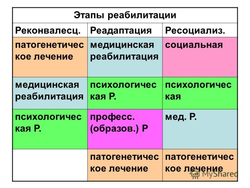 Этапы реабилитации Реконвалесц.РеадаптацияРесоциализ. патогенетичес кое лечение медицинская реабилитация социальная медицинская реабилитация психологичес кая Р. психологичес кая психологичес кая Р. професс. (образов.) Р мед. Р. патогенетичес кое лече