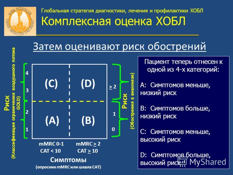 Риск (Классификация ограничения воздушного потока GOLD) Риск (Обострения в анамнезе) > 2 1 0 (C)(D) (A)(B) mMRC 0-1 CAT < 10 4 3 2 1 mMRC > 2 CAT > 10 Симптомы (опросник mMRC или шкала CAT) Если степень GOLD 1 или 2 (ОФВ1>50%) и/или всего 0 или 1 обо