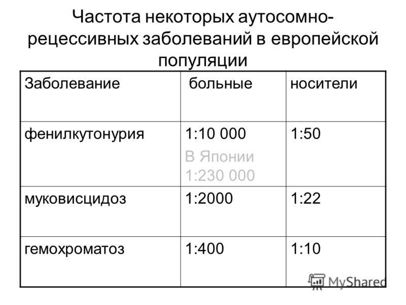 Частота некоторых аутосомно- рецессивных заболеваний в европейской популяции Заболевание больныеносители фенилкутонурия1:10 000 В Японии 1:230 000 1:50 муковисцидоз1:20001:22 гемохроматоз1:4001:10