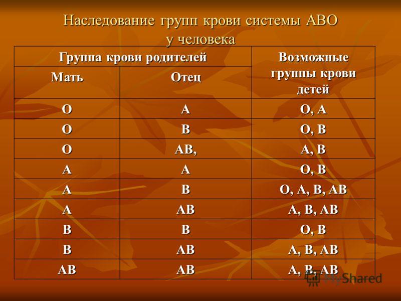 Наследование групп крови системы АВО у человека Группа крови родителей Возможные группы крови детей МатьОтец ОА О, А ОВ О, В ОАВ, А, В АА О, В АВ О, А, В, АВ ААВ А, В, АВ ВВ О, В ВАВ А, В, АВ АВАВ