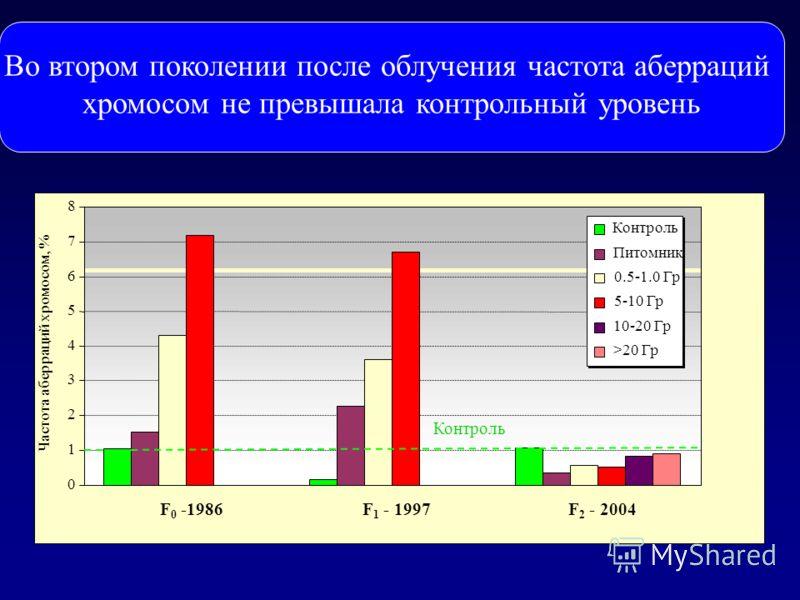 vvvvсосны из зоны ЧАЭС. Во втором поколении после облучения частота аберраций хромосом не превышала контрольный уровень 0 1 2 3 4 5 6 7 8 F 0 -1986F 1 - 1997F 2 - 2004 Частота аберраций хромосом, % Контроль Питомник 0.5-1.0 Гр 5-10 Гр 10-20 Гр >20 Гр