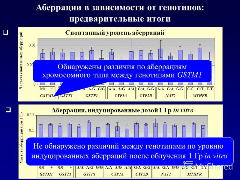 Аберрации в зависимости от генотипов: предварительные итоги Спонтанный уровень аберраций Аберрации, индуцированные дозой 1 Гр in vitro Не обнаружено различий между генотипами по уровню индуцированных аберраций после облучения 1 Гр in vitro Обнаружены