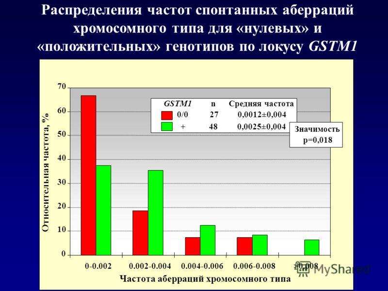 Распределения частот спонтанных аберраций хромосомного типа для «нулевых» и «положительных» генотипов по локусу GSTM1 0 10 20 30 40 50 60 70 0-0.0020.002-0.0040.004-0.0060.006-0.008>0.008 Частота аберраций хромосомного типа Относительная частота, % G