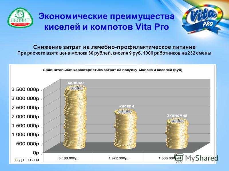 Экономические преимущества киселей и компотов Vita Pro Снижение затрат на лечебно-профилактическое питание При расчете взята цена молока 30 рублей, киселя 9 руб. 1000 работников на 232 смены