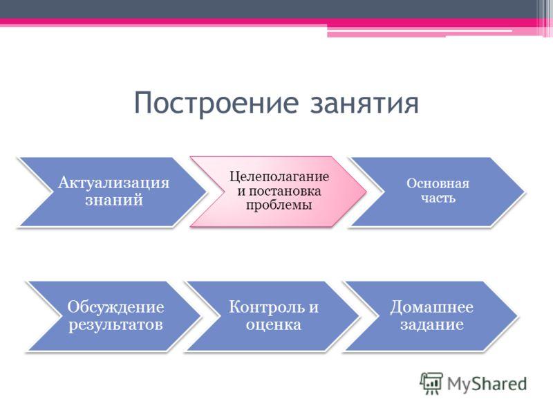 Построение занятия Актуализация знаний Целеполагани е и постановка проблемы Основная часть Обсуждение результатов Контроль и оценка Домашнее задание