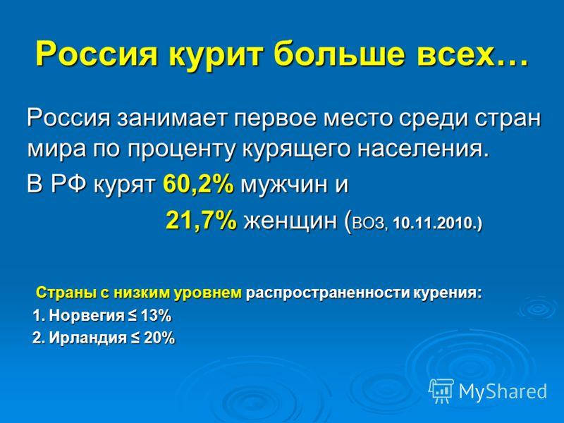 Россия курит больше всех… Россия занимает первое место среди стран мира по проценту курящего населения. Россия занимает первое место среди стран мира по проценту курящего населения. В РФ курят 60,2% мужчин и В РФ курят 60,2% мужчин и 21,7% женщин ( В