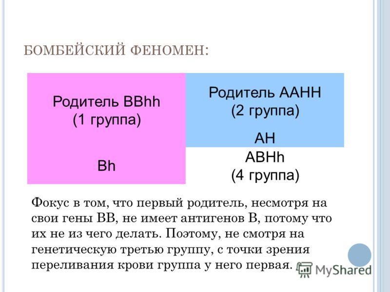 БОМБЕЙСКИЙ ФЕНОМЕН : Родитель BBhh (1 группа) Родитель ААHH (2 группа) АH Bh ABHh (4 группа) Фокус в том, что первый родитель, несмотря на свои гены ВВ, не имеет антигенов В, потому что их не из чего делать. Поэтому, не смотря на генетическую третью