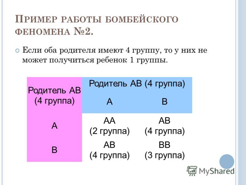 П РИМЕР РАБОТЫ БОМБЕЙСКОГО ФЕНОМЕНА 2. Если оба родителя имеют 4 группу, то у них не может получиться ребенок 1 группы. Родитель АВ (4 группа) АВ А АА (2 группа) АВ (4 группа) В ВВ (3 группа)