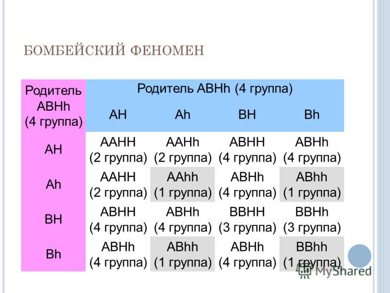 БОМБЕЙСКИЙ ФЕНОМЕН Родитель АВHh (4 группа) Родитель ABHh (4 группа) АHAhBHBh AH AAHH (2 группа) AAHh (2 группа) ABHH (4 группа) ABHh (4 группа) Ah AAHH (2 группа) АAhh (1 группа) ABHh (4 группа) АBhh (1 группа) BH АBHH (4 группа) ABHh (4 группа) BBH