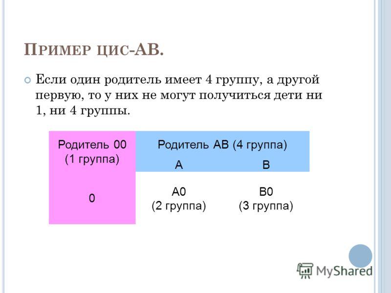 П РИМЕР ЦИС -АВ. Если один родитель имеет 4 группу, а другой первую, то у них не могут получиться дети ни 1, ни 4 группы. Родитель 00 (1 группа) Родитель АВ (4 группа) АВ 0 А0 (2 группа) В0 (3 группа)